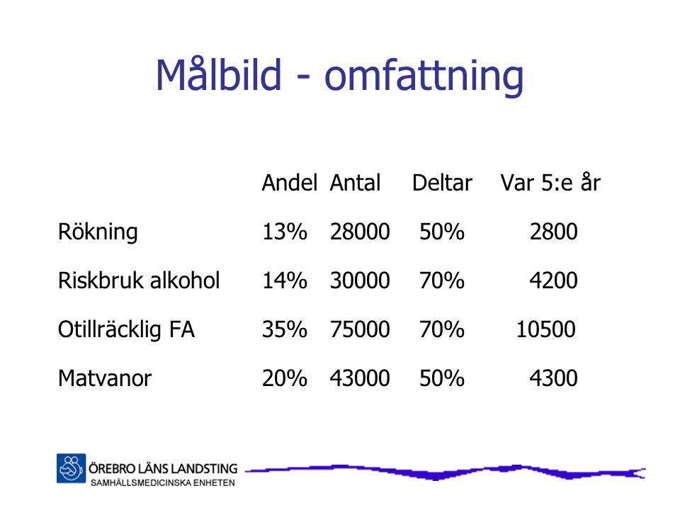 Målbild - omfattning AndelAntal Deltar Var 5:e år Rökning 13%28000 50% 2800 Riskbruk alkohol 14%30000 70% 4200 Otillräcklig FA 35%75000 70% 10500 Matv