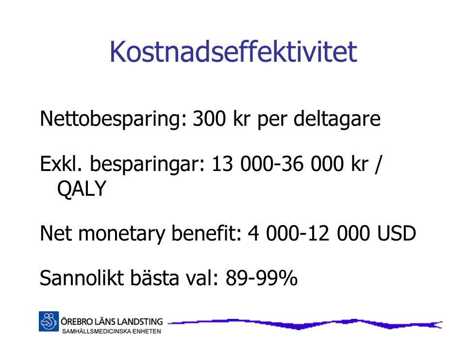 Kostnadseffektivitet Nettobesparing: 300 kr per deltagare Exkl. besparingar: 13 000-36 000 kr / QALY Net monetary benefit: 4 000-12 000 USD Sannolikt