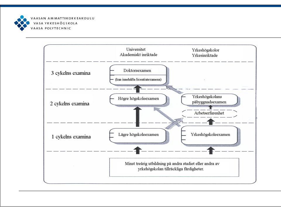 ECTS Högskolestudiernas dimensioneringsprinciper skall motsvara europeiska principer från början av läsåret 2005-2006 ECTS (European Credit Transfer System) Studiernas överflyttnings- och dimensioneringssystem 1 studievecka = 1,5 studiepoäng Beskriver studerandes arbetsmängd