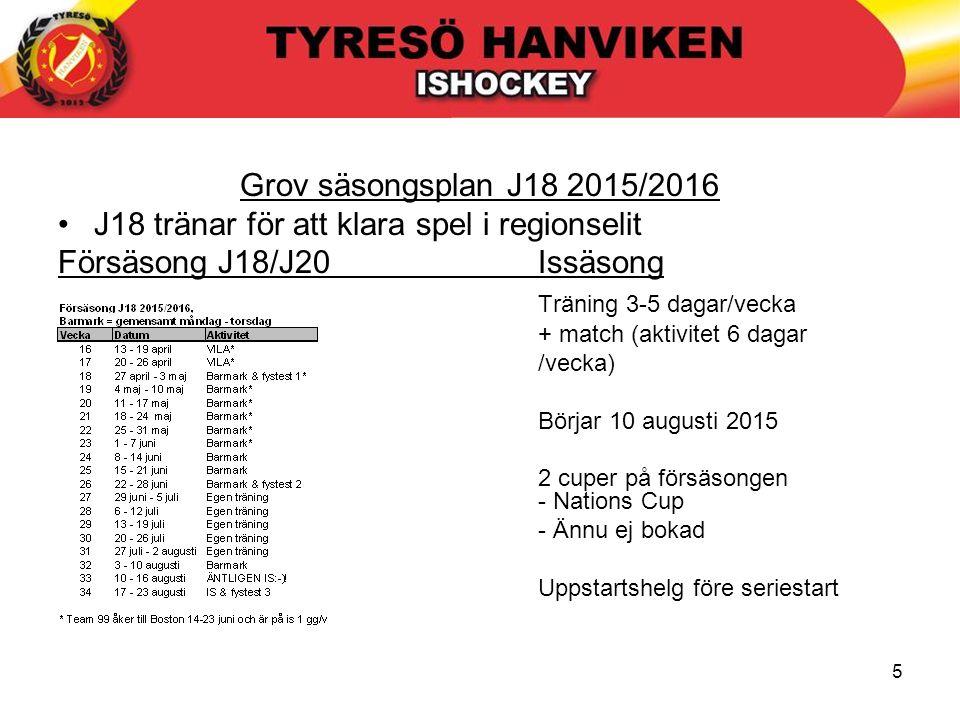 5 Grov säsongsplan J18 2015/2016 J18 tränar för att klara spel i regionselit Försäsong J18/J20Issäsong Träning 3-5 dagar/vecka + match (aktivitet 6 da