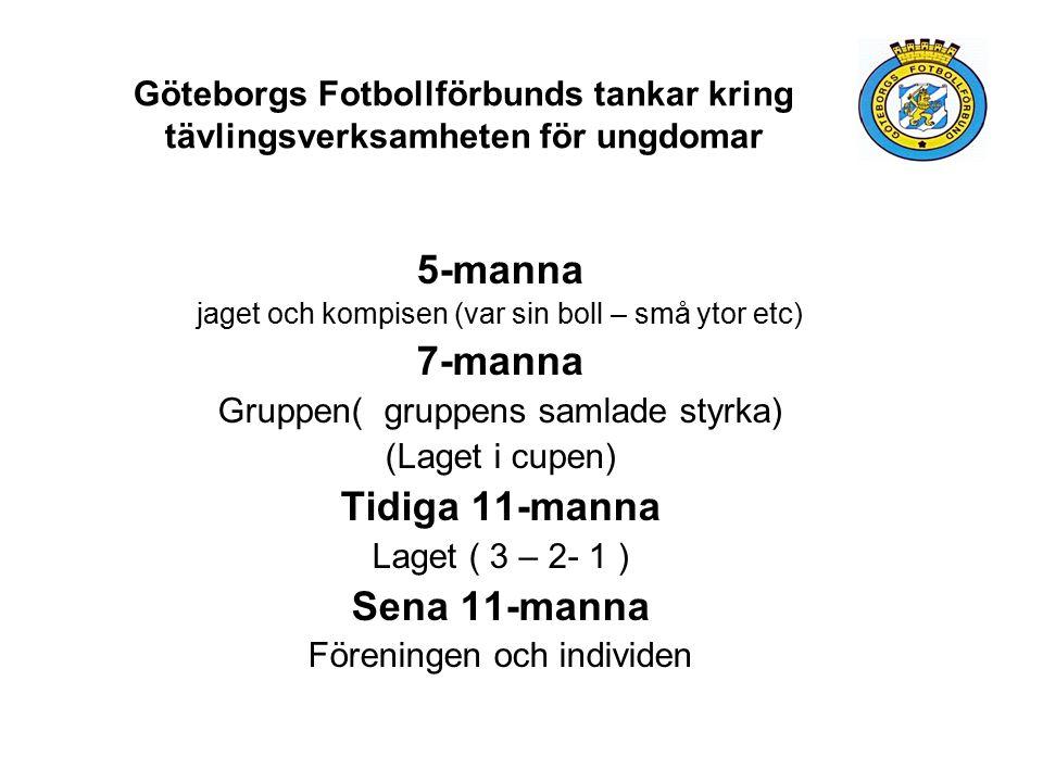 Göteborgs Fotbollförbunds tankar kring tävlingsverksamheten för ungdomar 5-manna jaget och kompisen (var sin boll – små ytor etc) 7-manna Gruppen( gruppens samlade styrka) (Laget i cupen) Tidiga 11-manna Laget ( 3 – 2- 1 ) Sena 11-manna Föreningen och individen