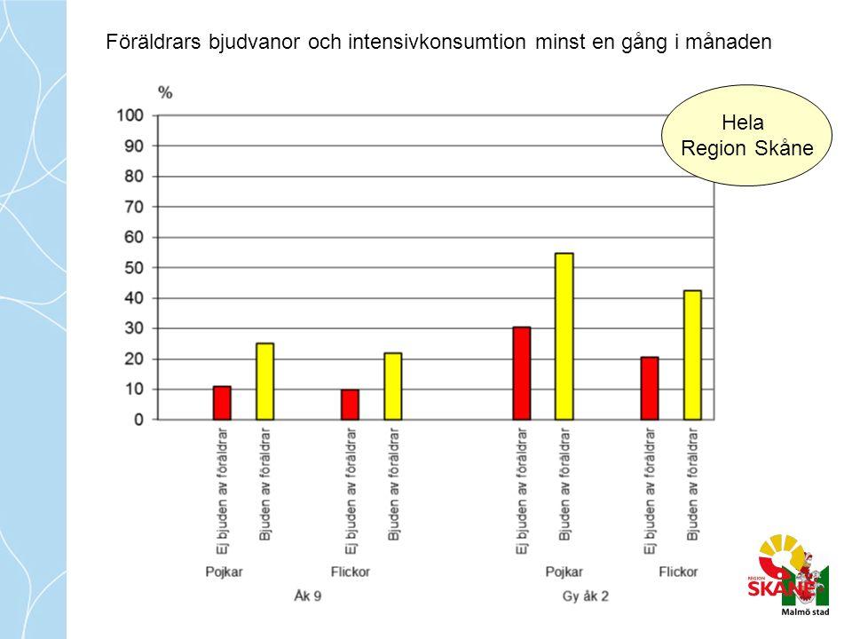 Föräldrars bjudvanor och intensivkonsumtion minst en gång i månaden Hela Region Skåne