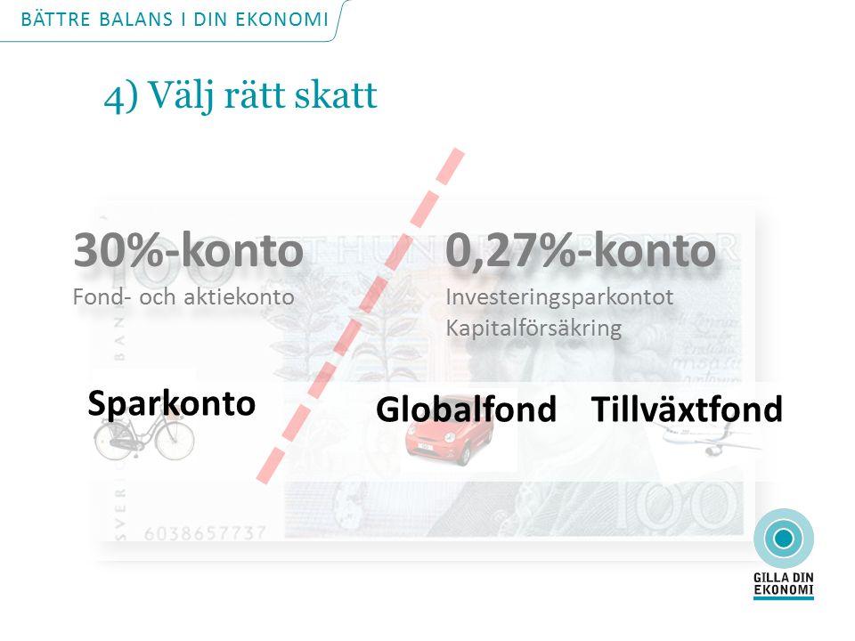 Sparkonto GlobalfondTillväxtfond 0,27%-konto Investeringsparkontot Kapitalförsäkring 0,27%-konto Investeringsparkontot Kapitalförsäkring 30%-konto Fond- och aktiekonto 30%-konto Fond- och aktiekonto BÄTTRE BALANS I DIN EKONOMI 4) Välj rätt skatt