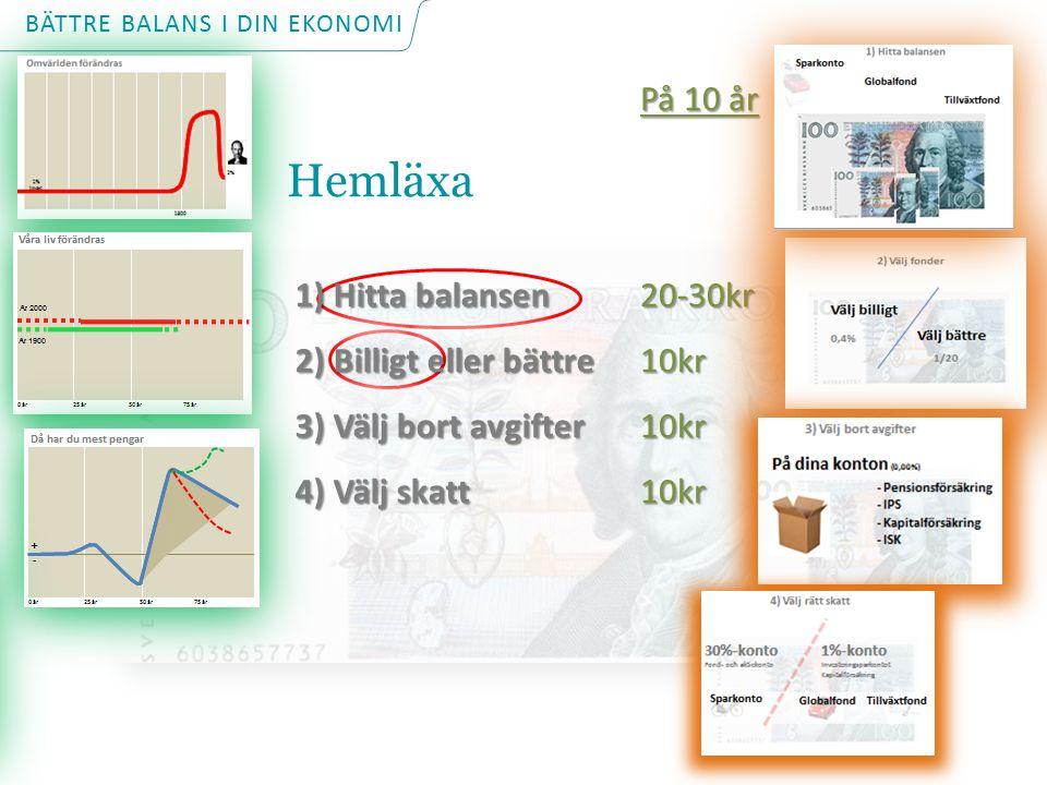 På 10 år 20-30kr10kr10kr10kr 1) Hitta balansen 2) Billigt eller bättre 3) Välj bort avgifter 4) Välj skatt 1) Hitta balansen 2) Billigt eller bättre 3