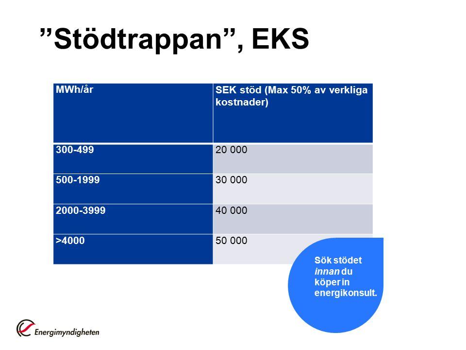 Stödtrappan , EKS MWh/årSEK stöd (Max 50% av verkliga kostnader) 300-49920 000 500-199930 000 2000-399940 000 >400050 000 Sök stödet innan du köper in energikonsult.