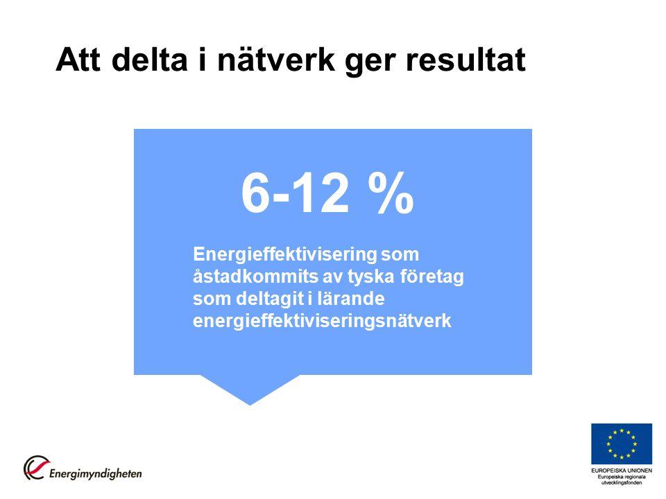 Att delta i nätverk ger resultat Energieffektivisering som åstadkommits av tyska företag som deltagit i lärande energieffektiviseringsnätverk 6-12 %