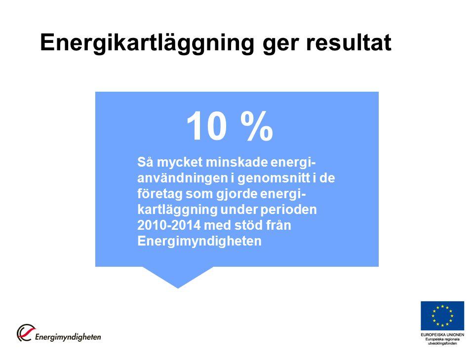 Energikartläggning ger resultat Så mycket minskade energi- användningen i genomsnitt i de företag som gjorde energi- kartläggning under perioden 2010-2014 med stöd från Energimyndigheten 10 %