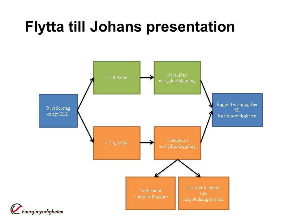 Flytta till Johans presentation