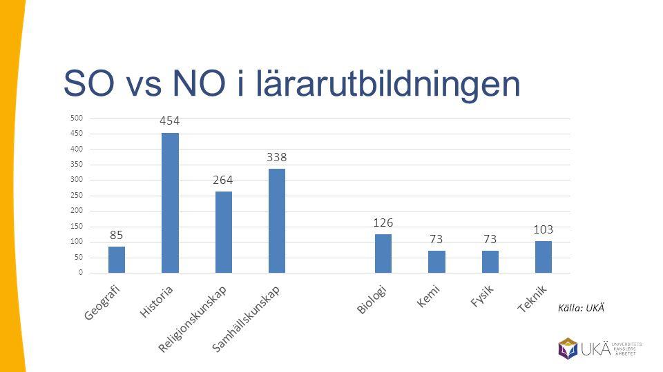 SO vs NO i lärarutbildningen Källa: UKÄ