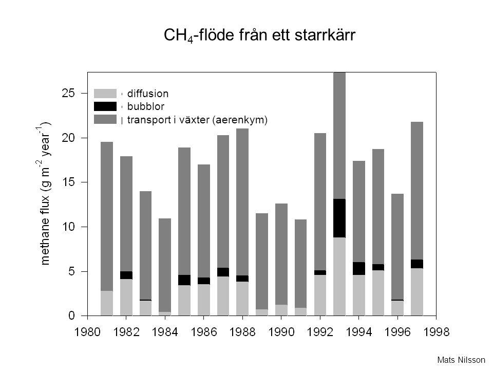 diffusion bubblor transport i växter (aerenkym) CH 4 -flöde från ett starrkärr Mats Nilsson