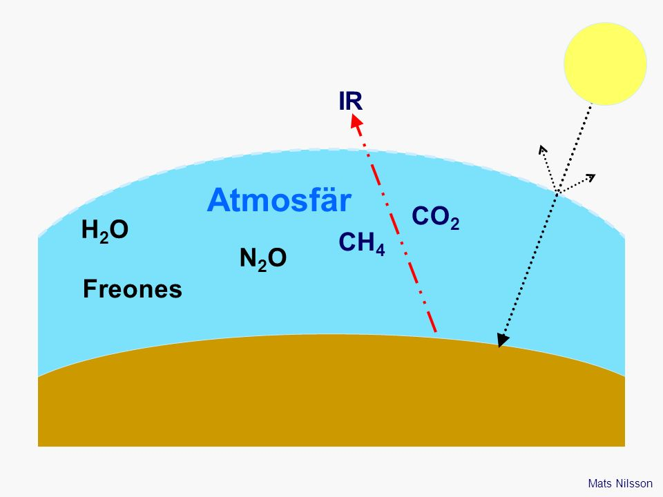 H2OH2O N2ON2O Freones CH 4 CO 2 Atmosfär IR Mats Nilsson