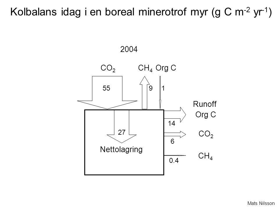 CO 2 Nettolagring Runoff CH 4 Org C CO 2 CH 4 2004 55 19 14 6 0.4 27 Kolbalans idag i en boreal minerotrof myr (g C m -2 yr -1 ) Mats Nilsson