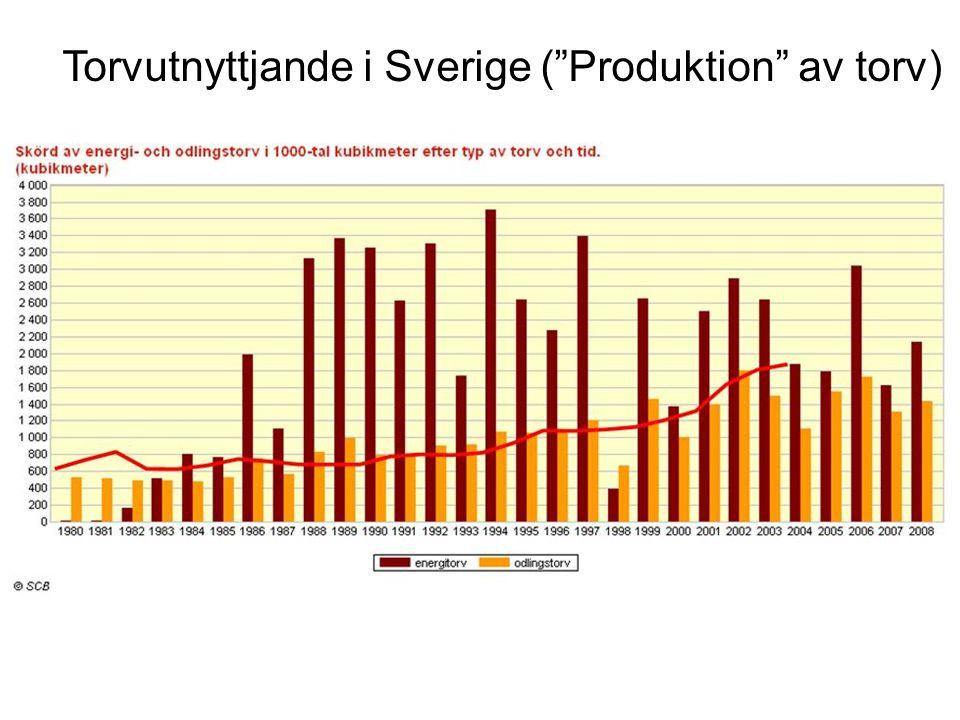 Torvutnyttjande i Sverige ( Produktion av torv)