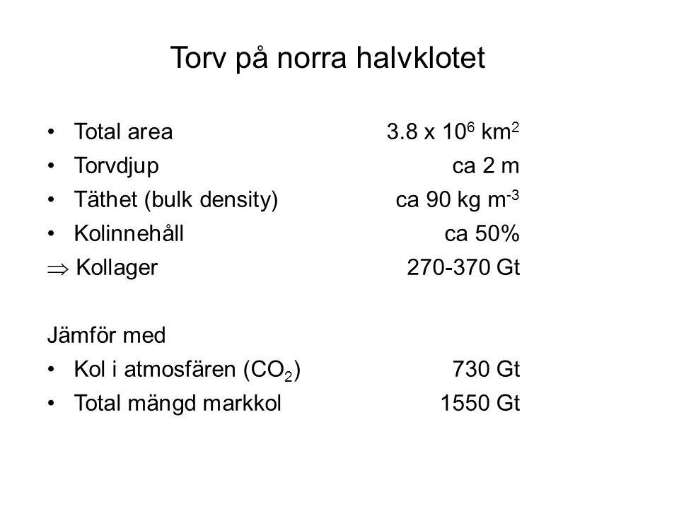 Total area3.8 x 10 6 km 2 Torvdjup ca 2 m Täthet (bulk density)ca 90 kg m -3 Kolinnehåll ca 50%  Kollager270-370 Gt Jämför med Kol i atmosfären (CO 2 )730 Gt Total mängd markkol1550 Gt Torv på norra halvklotet
