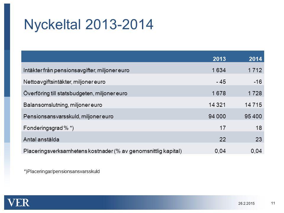Nyckeltal 2013-2014 20132014 Intäkter från pensionsavgifter, miljoner euro1 6341 712 Nettoavgiftsintäkter, miljoner euro- 45-16 Överföring till statsb