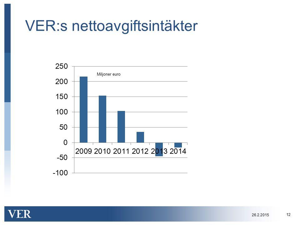 VER:s nettoavgiftsintäkter 12 Miljoner euro 26.2.2015