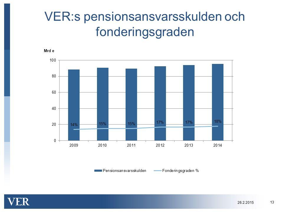 VER:s pensionsansvarsskulden och fonderingsgraden 13 26.2.2015