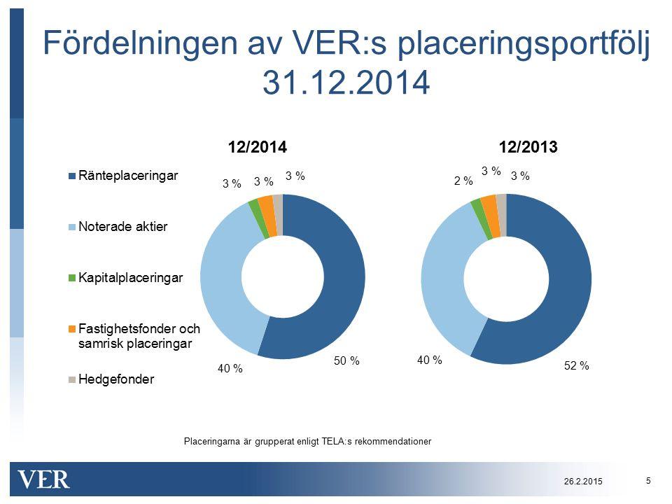 Fördelningen av VER:s placeringsportfölj 31.12.2014 Placeringarna är grupperat enligt TELA:s rekommendationer 26.2.2015 5