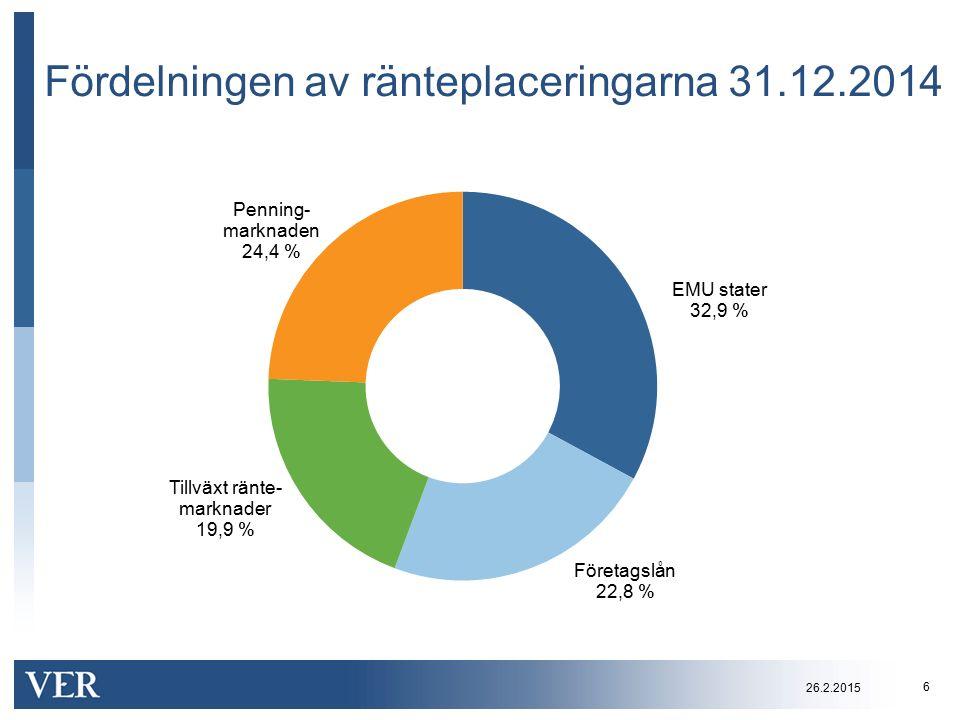 Fördelningen av ränteplaceringarna 31.12.2014 6 26.2.2015