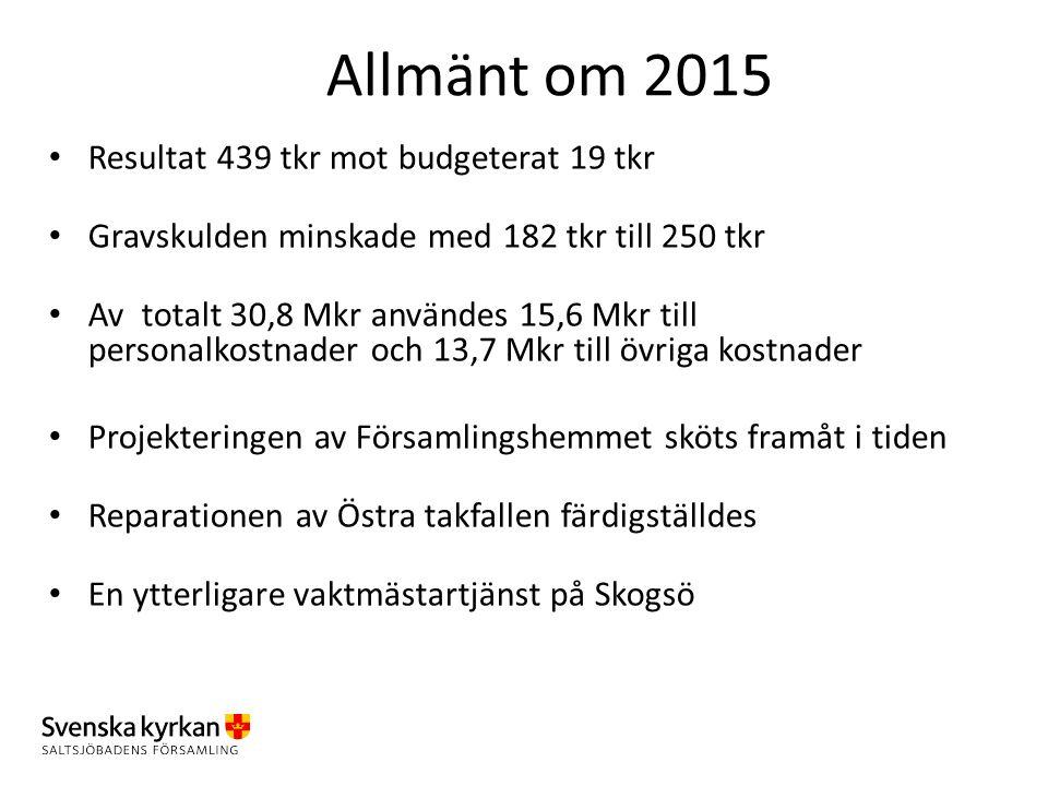Allmänt om 2015 Resultat 439 tkr mot budgeterat 19 tkr Gravskulden minskade med 182 tkr till 250 tkr Av totalt 30,8 Mkr användes 15,6 Mkr till persona