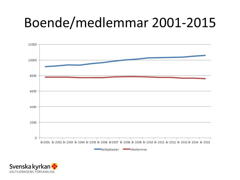 Boende/medlemmar 2001-2015