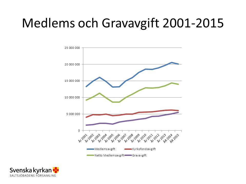 Medlems och Gravavgift 2001-2015