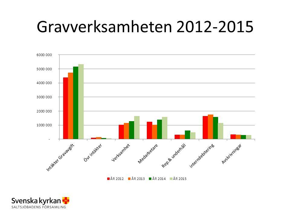 Gravverksamheten 2012-2015