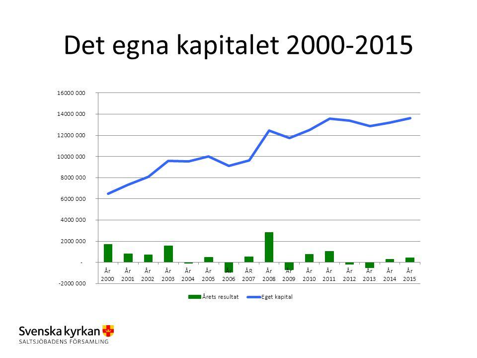 Det egna kapitalet 2000-2015