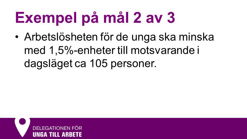 Exempel på mål 2 av 3 Arbetslösheten för de unga ska minska med 1,5%-enheter till motsvarande i dagsläget ca 105 personer.