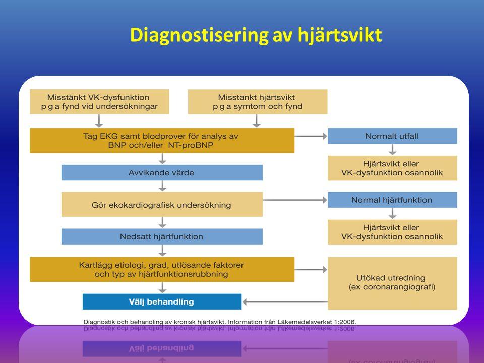 Diagnostisering av hjärtsvikt