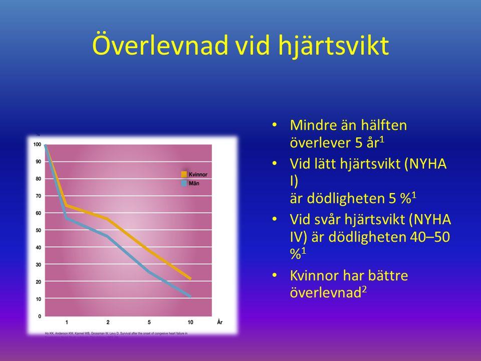 Överlevnad vid hjärtsvikt Mindre än hälften överlever 5 år 1 Vid lätt hjärtsvikt (NYHA I) är dödligheten 5 % 1 Vid svår hjärtsvikt (NYHA IV) är dödligheten 40–50 % 1 Kvinnor har bättre överlevnad 2