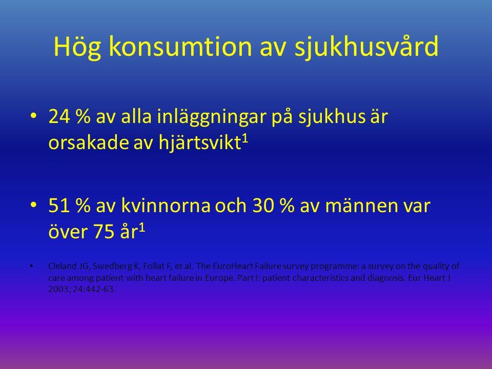Hög konsumtion av sjukhusvård 24 % av alla inläggningar på sjukhus är orsakade av hjärtsvikt 1 51 % av kvinnorna och 30 % av männen var över 75 år 1 Cleland JG, Swedberg K, Follat F, et al.