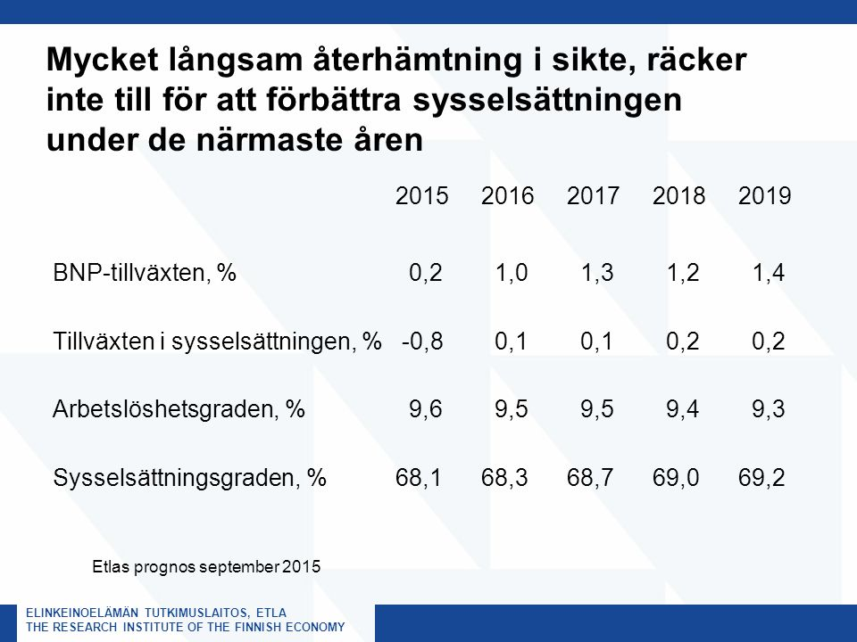 ELINKEINOELÄMÄN TUTKIMUSLAITOS, ETLA THE RESEARCH INSTITUTE OF THE FINNISH ECONOMY Mycket långsam återhämtning i sikte, räcker inte till för att förbättra sysselsättningen under de närmaste åren 201520162017 2018 2019 BNP-tillväxten, % 0,2 1,0 1,3 1,2 1,4 Tillväxten i sysselsättningen, % -0,8 0,1 0,1 0,2 0,2 Arbetslöshetsgraden, % 9,6 9,5 9,5 9,4 9,3 Sysselsättningsgraden, %68,168,368,769,069,2 Etlas prognos september 2015