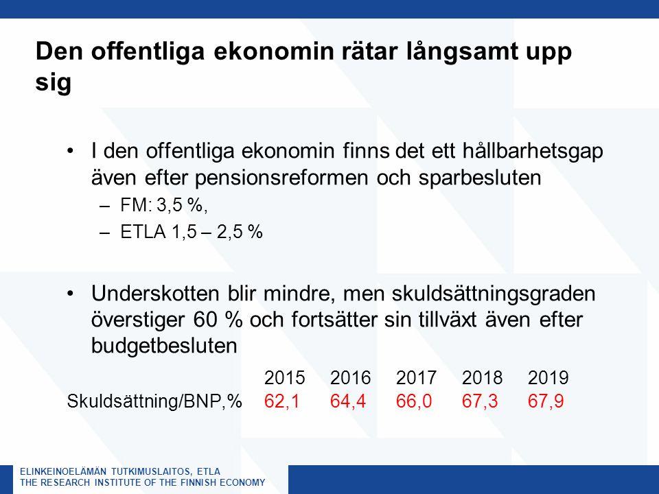 ELINKEINOELÄMÄN TUTKIMUSLAITOS, ETLA THE RESEARCH INSTITUTE OF THE FINNISH ECONOMY Den offentliga ekonomin rätar långsamt upp sig I den offentliga ekonomin finns det ett hållbarhetsgap även efter pensionsreformen och sparbesluten –FM: 3,5 %, –ETLA 1,5 – 2,5 % Underskotten blir mindre, men skuldsättningsgraden överstiger 60 % och fortsätter sin tillväxt även efter budgetbesluten 20152016201720182019 Skuldsättning/BNP,%62,1 64,4 66,0 67,3 67,9