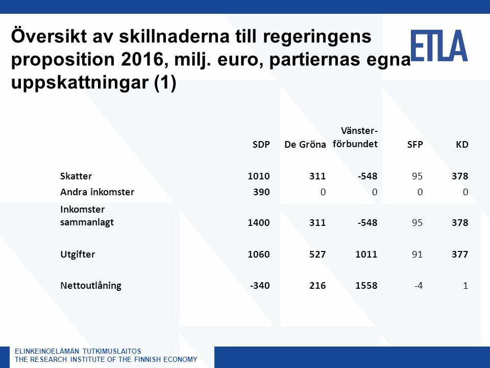 ELINKEINOELÄMÄN TUTKIMUSLAITOS, ETLA THE RESEARCH INSTITUTE OF THE FINNISH ECONOMY ELINKEINOELÄMÄN TUTKIMUSLAITOS THE RESEARCH INSTITUTE OF THE FINNISH ECONOMY Översikt av skillnaderna till regeringens proposition 2016, milj.