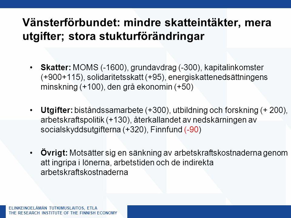 ELINKEINOELÄMÄN TUTKIMUSLAITOS, ETLA THE RESEARCH INSTITUTE OF THE FINNISH ECONOMY Vänsterförbundet: mindre skatteintäkter, mera utgifter; stora stukturförändringar Skatter: MOMS (-1600), grundavdrag (-300), kapitalinkomster (+900+115), solidaritetsskatt (+95), energiskattenedsättningens minskning (+100), den grå ekonomin (+50) Utgifter: biståndssamarbete (+300), utbildning och forskning (+ 200), arbetskraftspolitik (+130), återkallandet av nedskärningen av socialskyddsutgifterna (+320), Finnfund (-90) Övrigt: Motsätter sig en sänkning av arbetskraftskostnaderna genom att ingripa i lönerna, arbetstiden och de indirekta arbetskraftskostnaderna