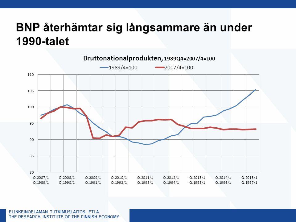 ELINKEINOELÄMÄN TUTKIMUSLAITOS, ETLA THE RESEARCH INSTITUTE OF THE FINNISH ECONOMY BNP återhämtar sig långsammare än under 1990-talet