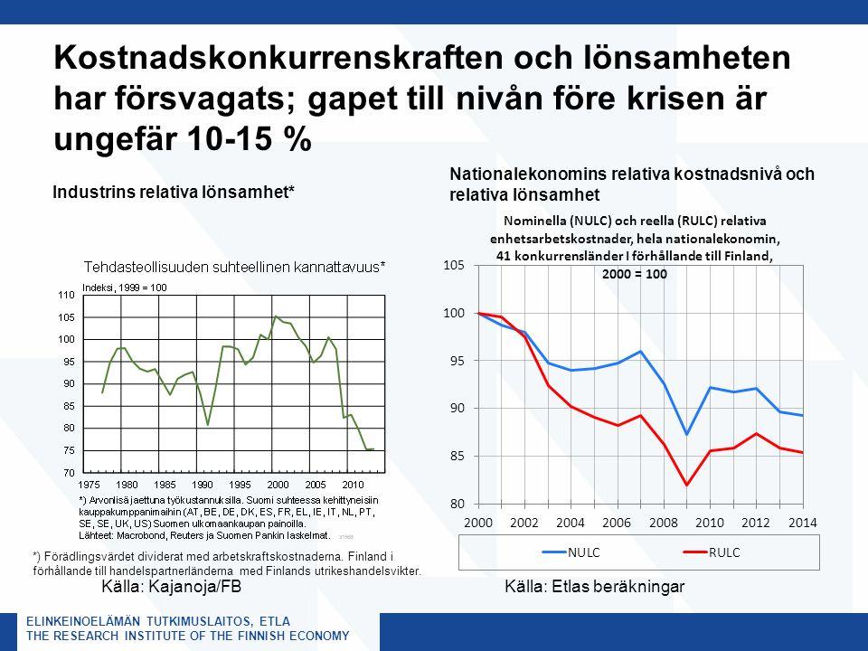 ELINKEINOELÄMÄN TUTKIMUSLAITOS, ETLA THE RESEARCH INSTITUTE OF THE FINNISH ECONOMY Kostnadskonkurrenskraften och lönsamheten har försvagats; gapet till nivån före krisen är ungefär 10-15 % Industrins relativa lönsamhet* Nationalekonomins relativa kostnadsnivå och relativa lönsamhet Källa: Etlas beräkningarKälla: Kajanoja/FB *) Förädlingsvärdet dividerat med arbetskraftskostnaderna.
