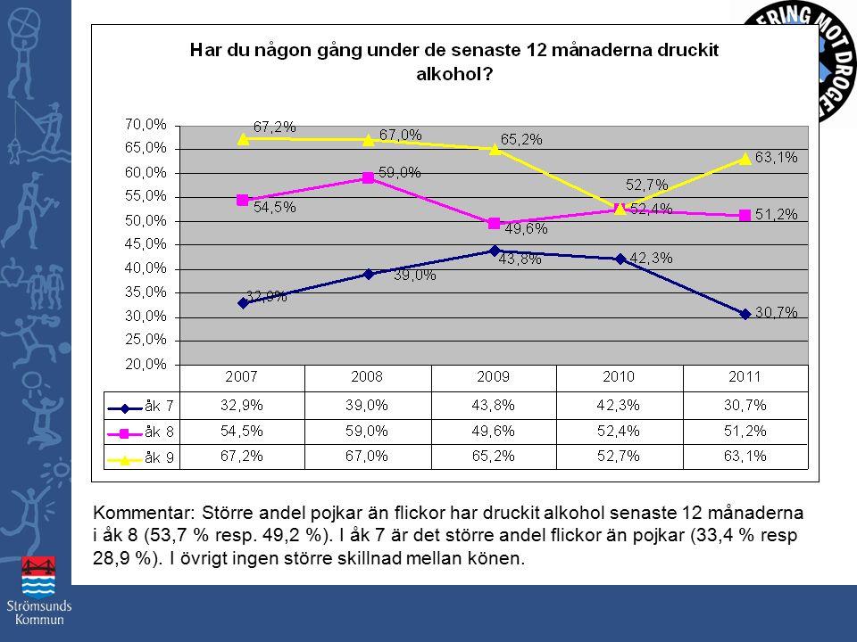 Kommentar: Större andel pojkar än flickor har druckit alkohol senaste 12 månaderna i åk 8 (53,7 % resp.