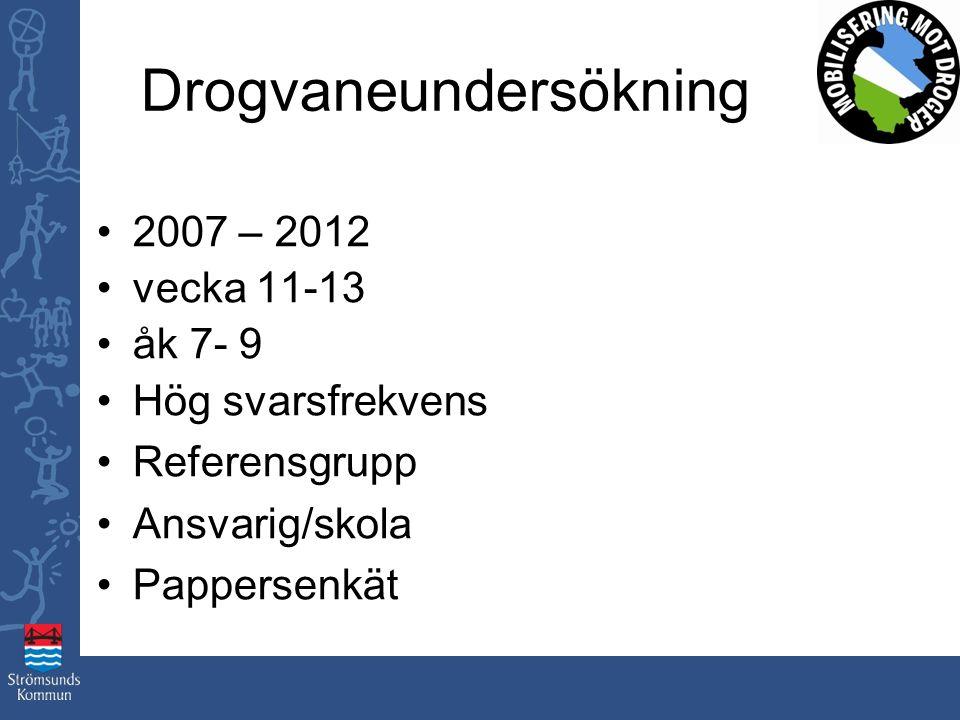 Drogvaneundersökning 2007 – 2012 vecka 11-13 åk 7- 9 Hög svarsfrekvens Referensgrupp Ansvarig/skola Pappersenkät