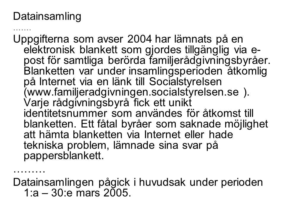 Datainsamling …….