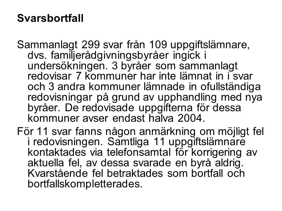 Svarsbortfall Sammanlagt 299 svar från 109 uppgiftslämnare, dvs.