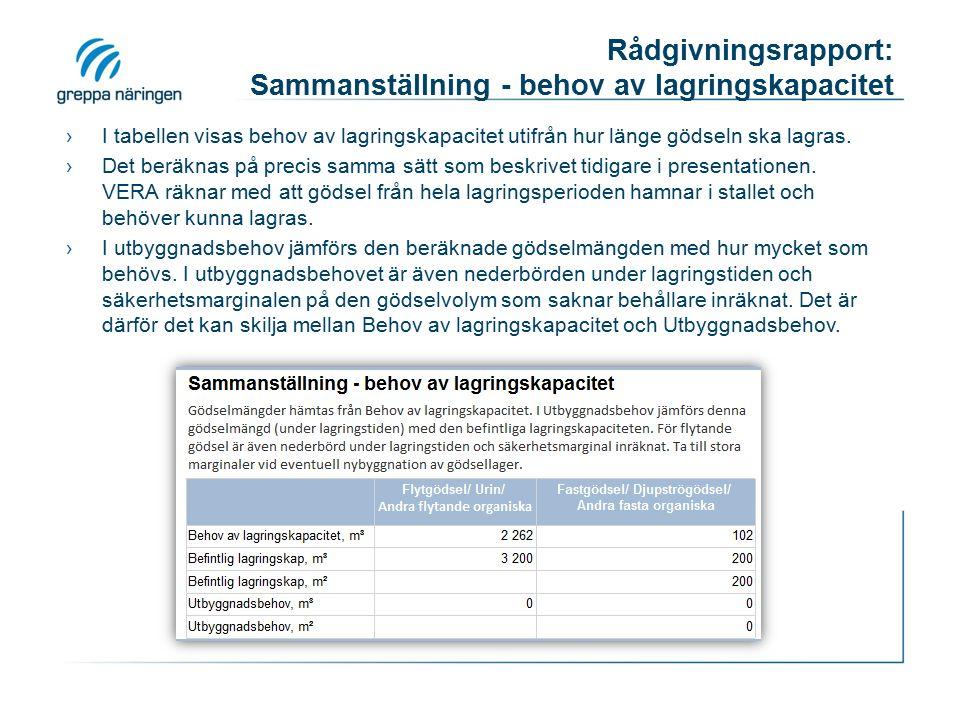 Rådgivningsrapport: Sammanställning - behov av lagringskapacitet ›I tabellen visas behov av lagringskapacitet utifrån hur länge gödseln ska lagras.