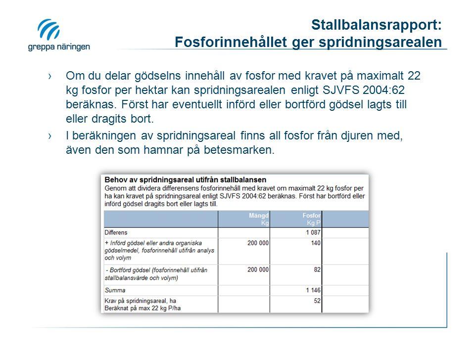 Stallbalansrapport: Fosforinnehållet ger spridningsarealen ›Om du delar gödselns innehåll av fosfor med kravet på maximalt 22 kg fosfor per hektar kan spridningsarealen enligt SJVFS 2004:62 beräknas.