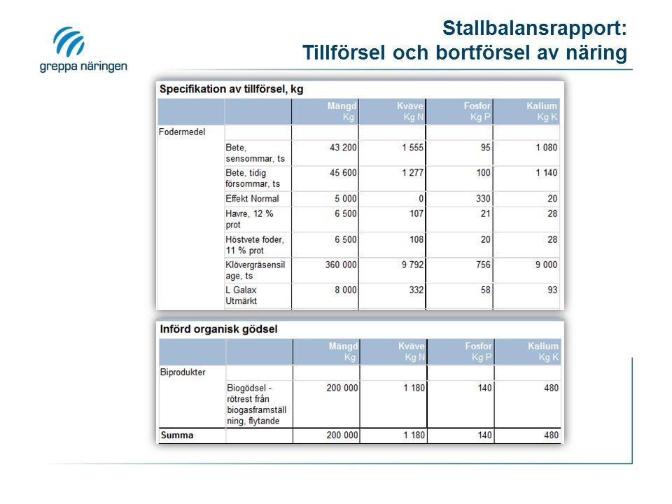 Stallbalansrapport: Tillförsel och bortförsel av näring