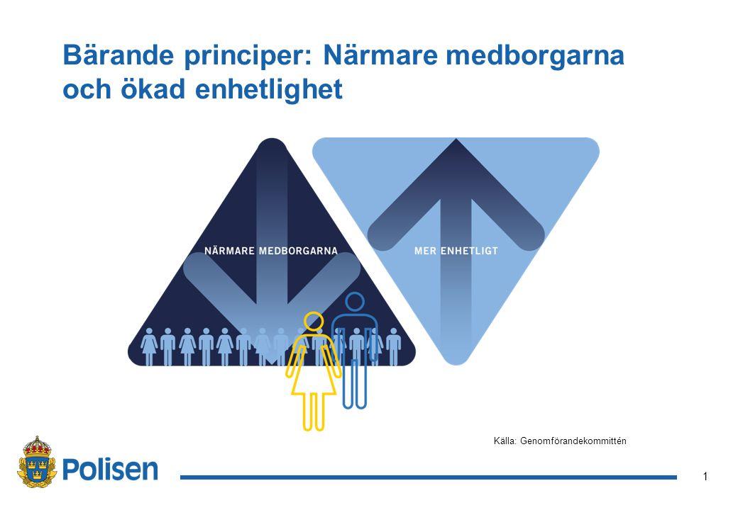 1 Bärande principer: Närmare medborgarna och ökad enhetlighet Källa: Genomförandekommittén