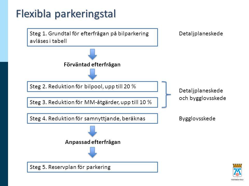 Flexibla parkeringstal Steg 1. Grundtal för efterfrågan på bilparkering avläses i tabell Steg 2. Reduktion för bilpool, upp till 20 % Steg 3. Reduktio