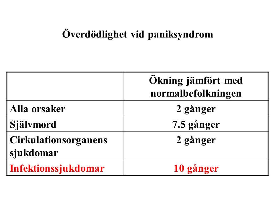 Överdödlighet vid paniksyndrom Ökning jämfört med normalbefolkningen Alla orsaker2 gånger Självmord7.5 gånger Cirkulationsorganens sjukdomar 2 gånger Infektionssjukdomar10 gånger