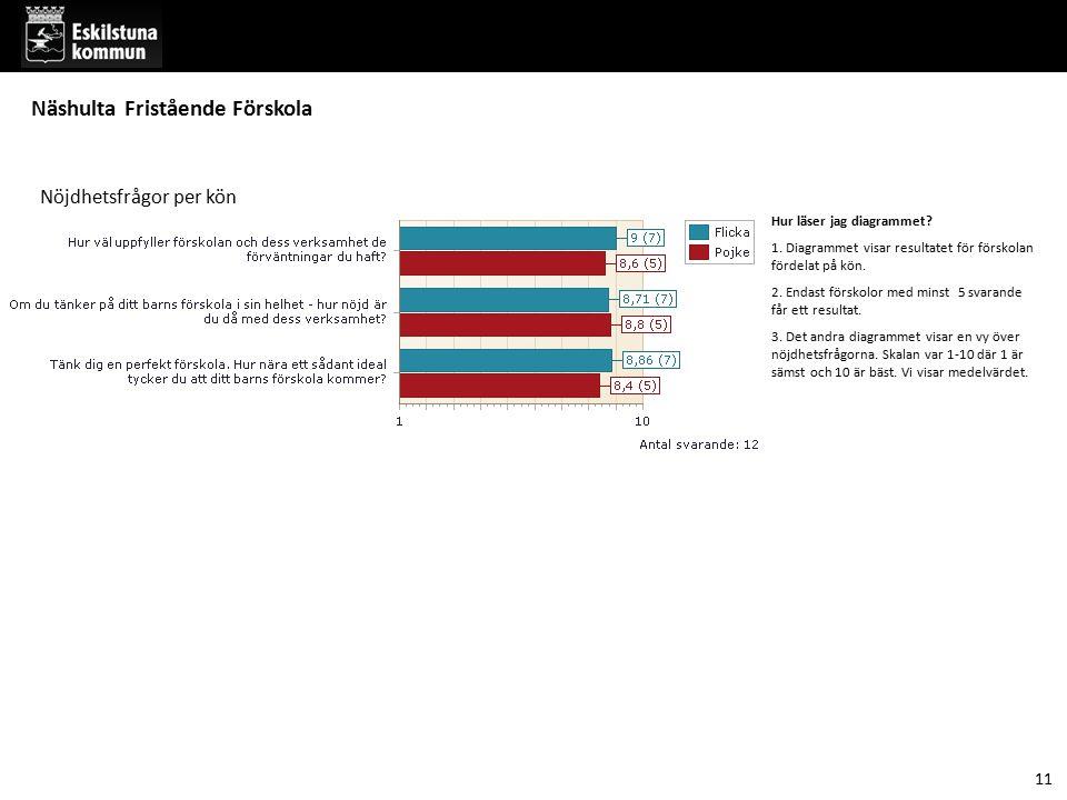 Hur läser jag diagrammet? 1. Diagrammet visar resultatet för förskolan fördelat på kön. 2. Endast förskolor med minst 5 svarande får ett resultat. 3.