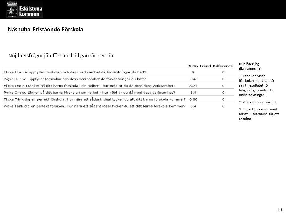 13 Näshulta Fristående Förskola Nöjdhetsfrågor jämfört med tidigare år per kön Hur läser jag diagrammet? 1. Tabellen visar förskolans resultat i år sa